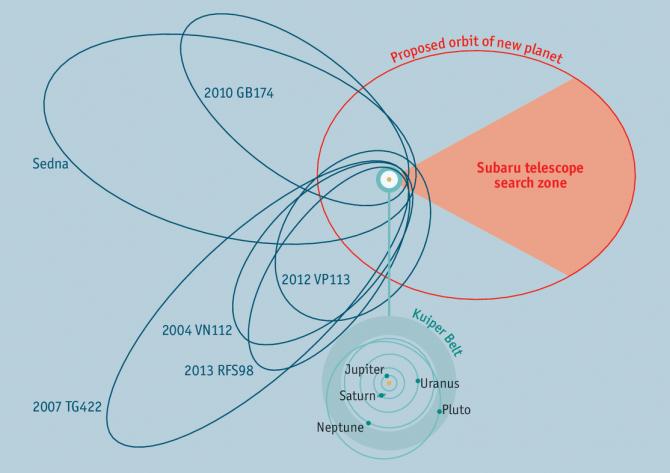 미국 칼텍 연구진은 이전까지 태양 주위를 공전하는 행성으로 제시된 다른 후보들과 달리, 9번째 태양계 행성으로 추정되는 '행성 X'는 수성, 금성 등 태양계 행성들과 같은 평면 위에 놓여 있다고 주장했다. - 칼텍 제공